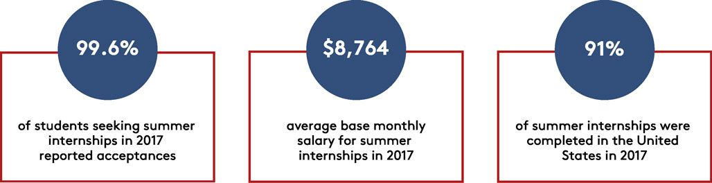 Infographic, summer 2017 internships stats: 99.6% of students seeking summer internships reported acceptances; $8,764 base monthly salary; 91% employed in the United States