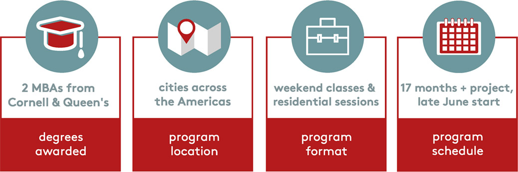 Infographic: 2 MBAs from Cornell & Queen's; in cities in the Americas & Mexico; weekend classes & residential sessions; 17 months + project, late June start