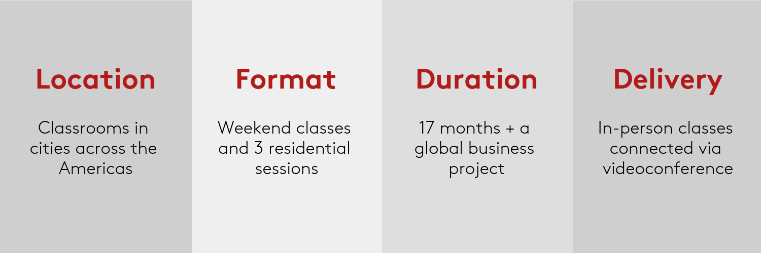 Classrooms located across the Americas; weekend classes and 3 residential sessions; duration of 17 months plus a global business project; in-person classes connected via videoconference