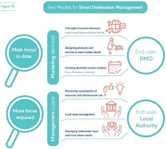 Infographic for Two Models for Smart Destination Management