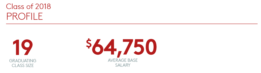 Class of 2018 Profile - 19 graduates with a $64,750 average base salary