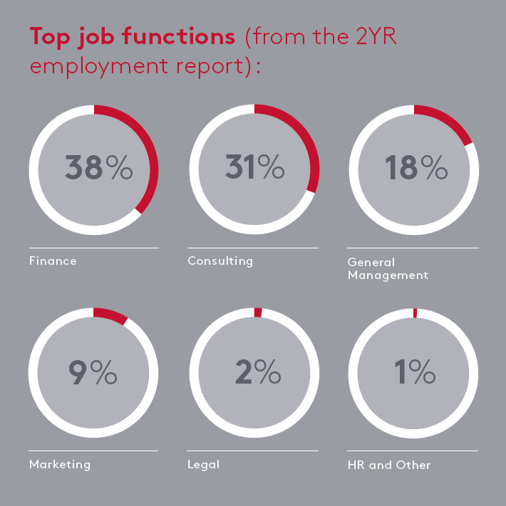 Top Job Functions, 38% finance, 31% consulting, 18% general management, 9% marketing, 2% legal, 1% HR and other