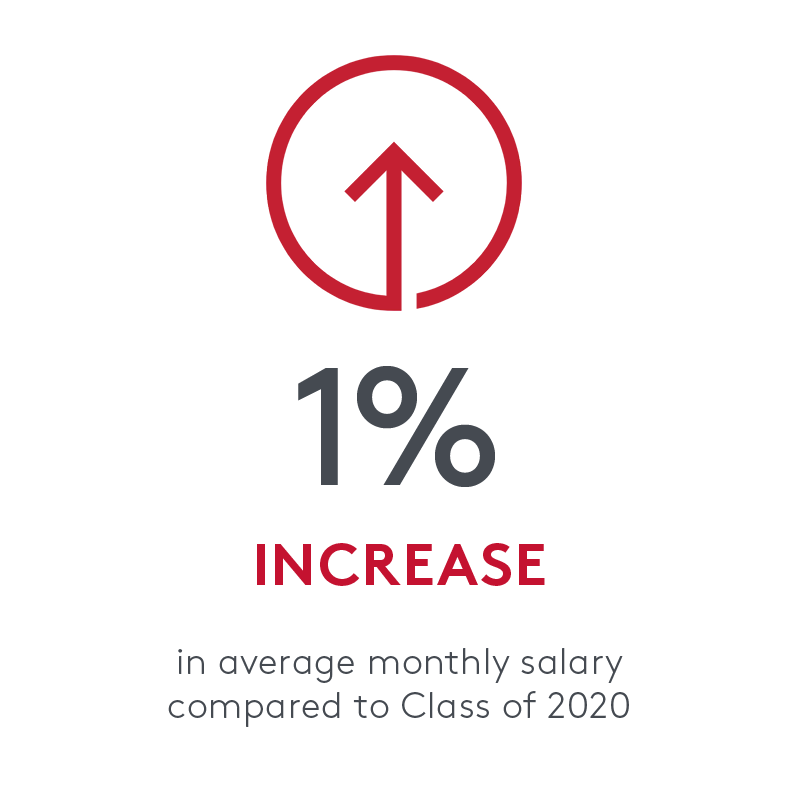 statistic that says 1 percent increase in average monthly salary compared to class of 2020