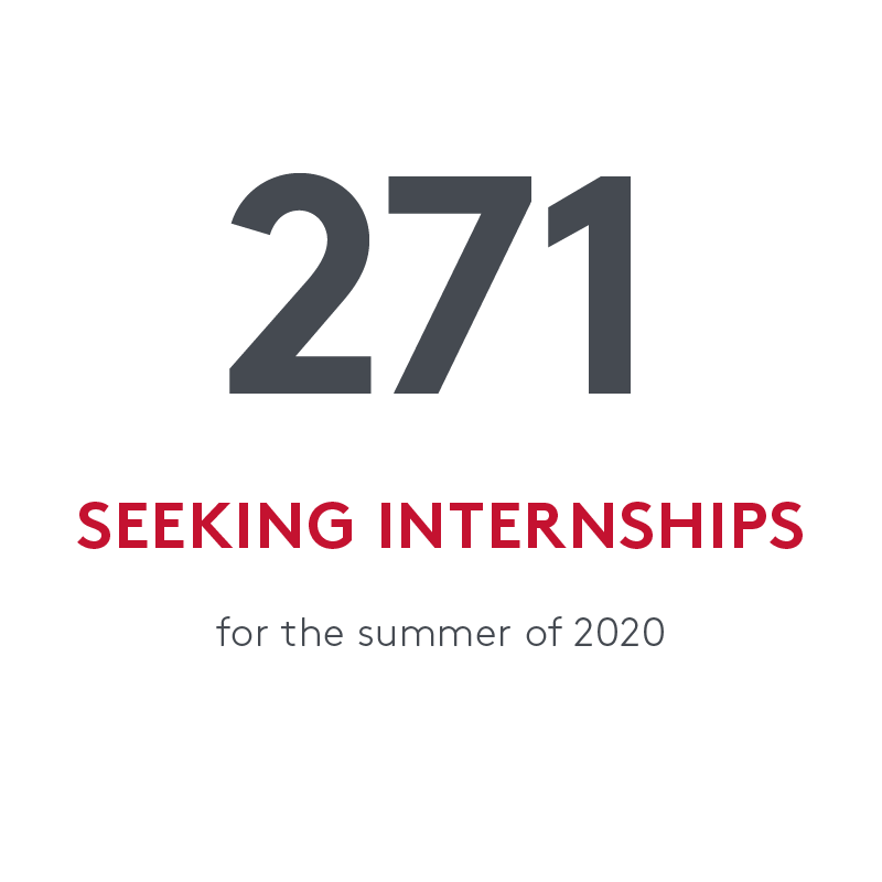 statistic that says 271 students sought internships during the summer of 2020