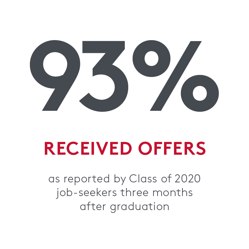 statistic that says 93 percent received offers as reported by class of 2020 job seekers 3 months after graduation