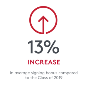 13% increase in average signing bonus compared to the Class of 20199