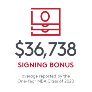 $36,738 signing bonus. Average reported by the One-Year Class of 2020