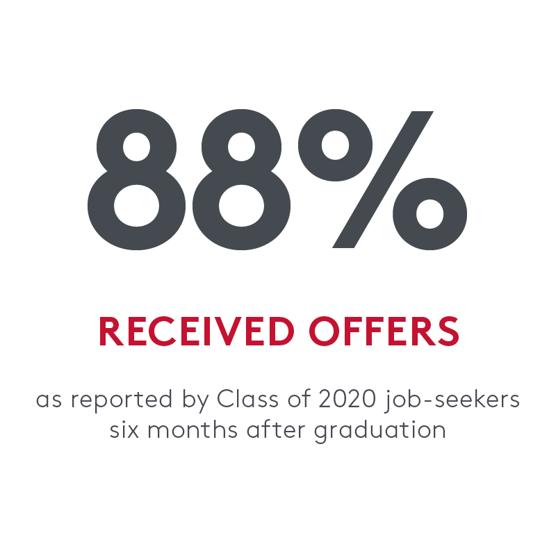 88% percent received offers