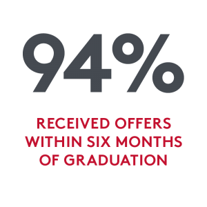 94 percent of MPS graduates received an offer of employment within six months of graduation
