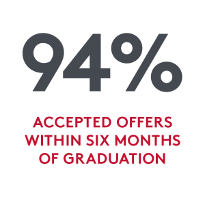 94 percent of MPS graduates accepted a full-time employment offer within six months of graduation